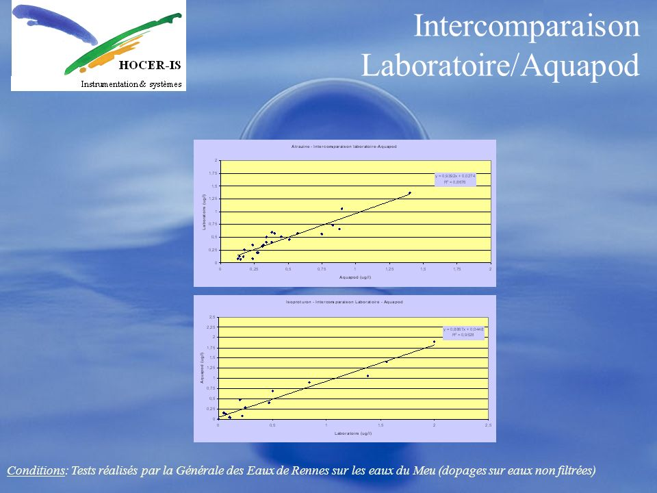 Intercomparaison Laboratoire/Aquapod