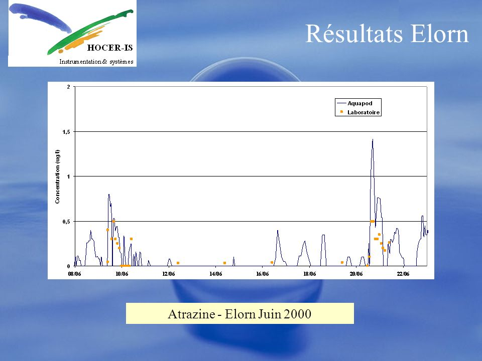 Résultats Elorn Atrazine - Elorn Juin 2000