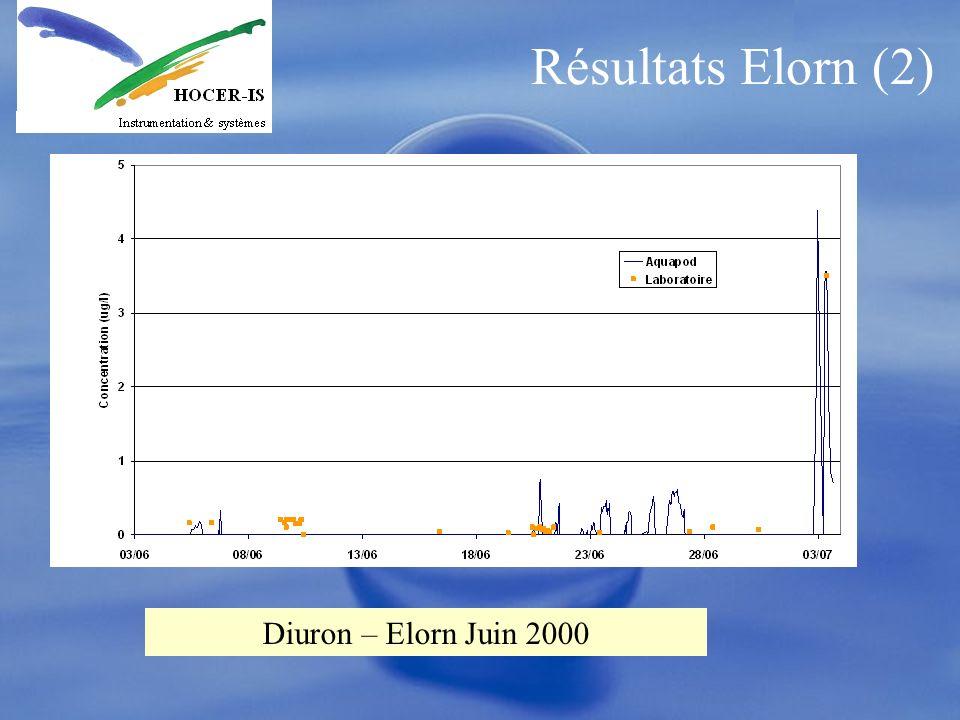 Résultats Elorn (2) Diuron – Elorn Juin 2000