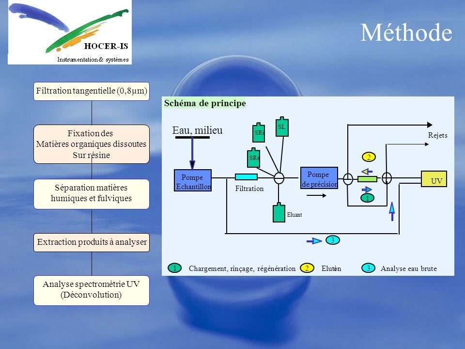 Méthode Eau, milieu Schéma de principe Filtration tangentielle (0,8µm)