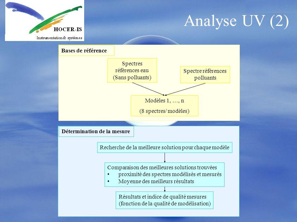 Analyse UV (2) Bases de référence