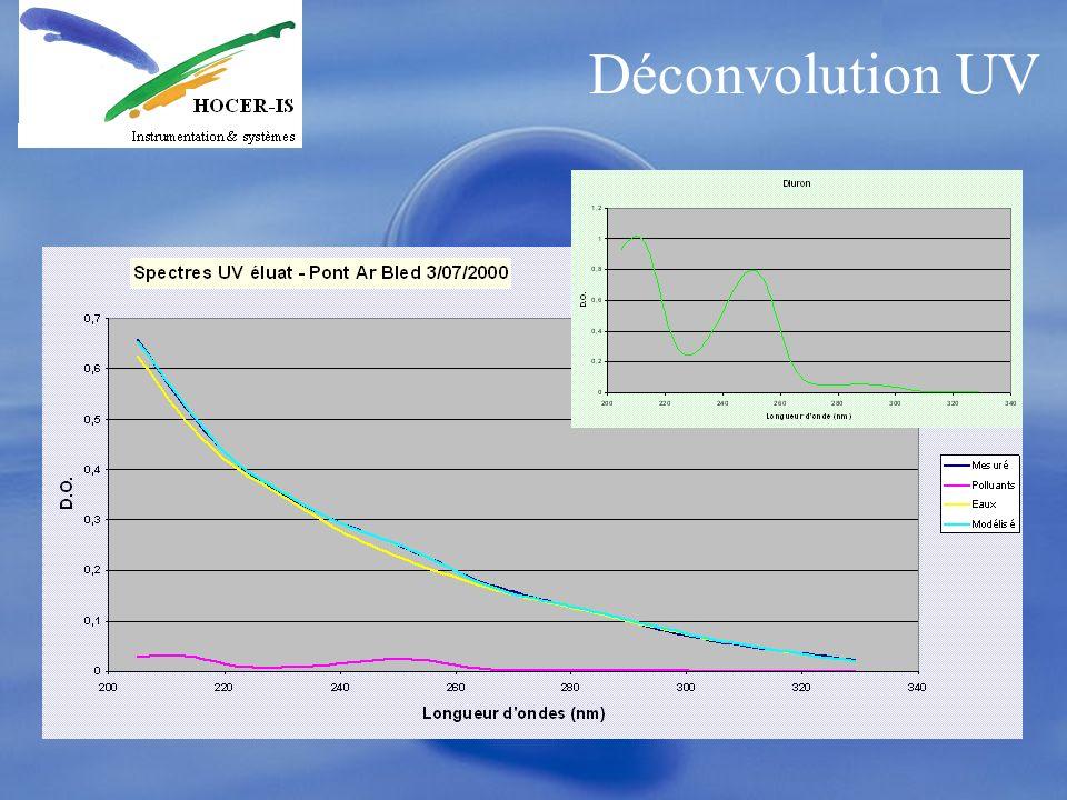 Déconvolution UV