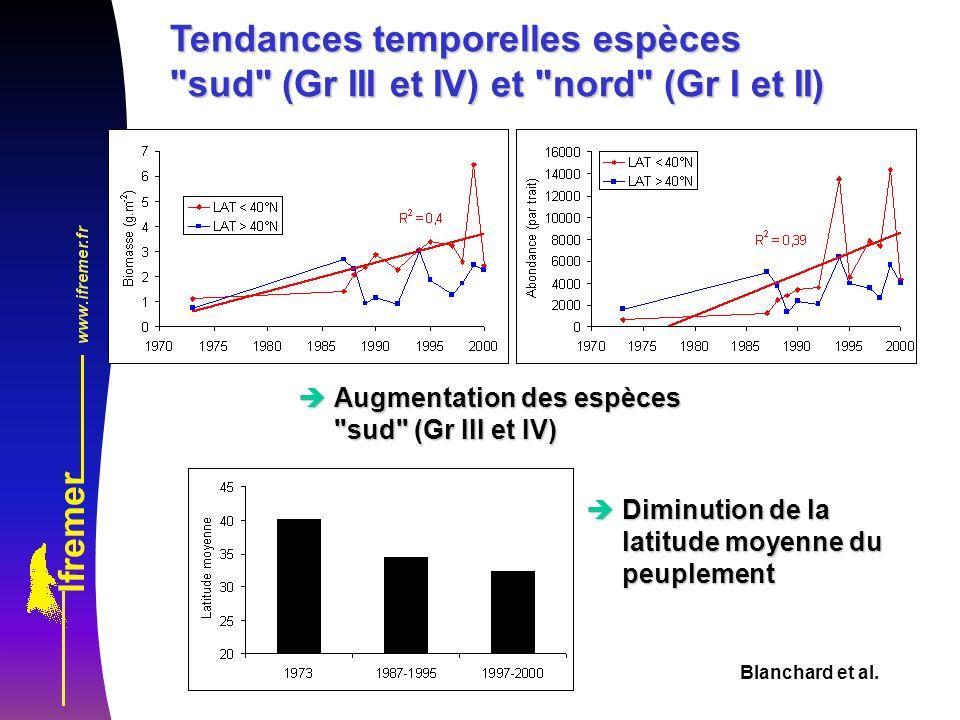 Tendances temporelles espèces sud (Gr III et IV) et nord (Gr I et II)