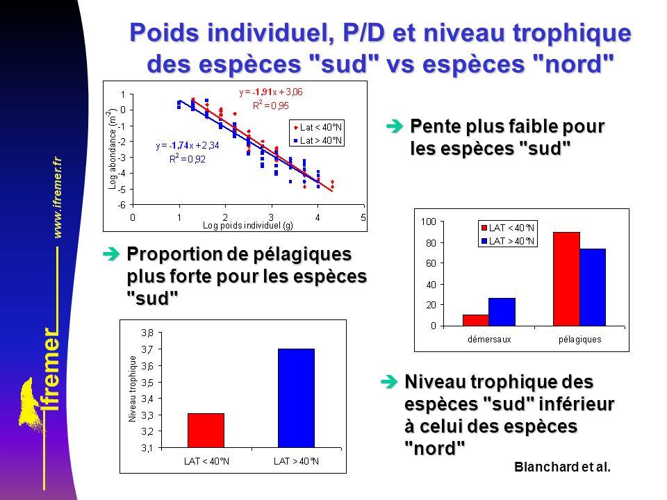 Poids individuel, P/D et niveau trophique des espèces sud vs espèces nord