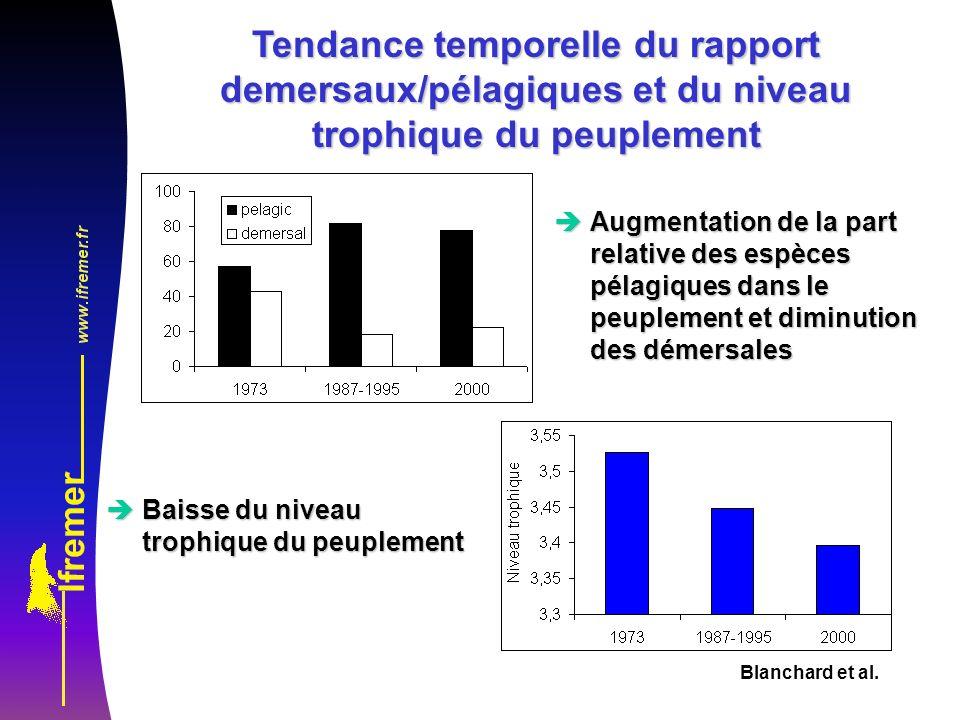 Tendance temporelle du rapport demersaux/pélagiques et du niveau trophique du peuplement
