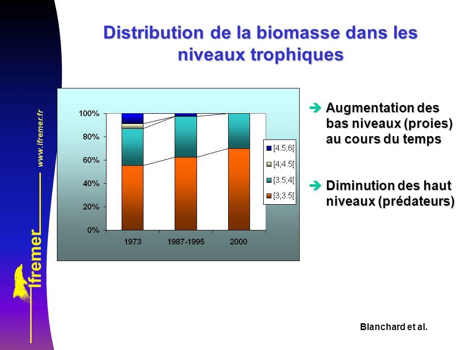 Distribution de la biomasse dans les niveaux trophiques