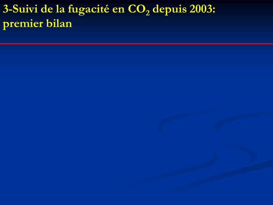 3-Suivi de la fugacité en CO2 depuis 2003: