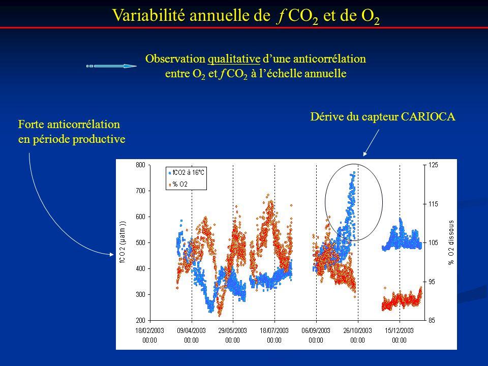 Variabilité annuelle de f CO2 et de O2