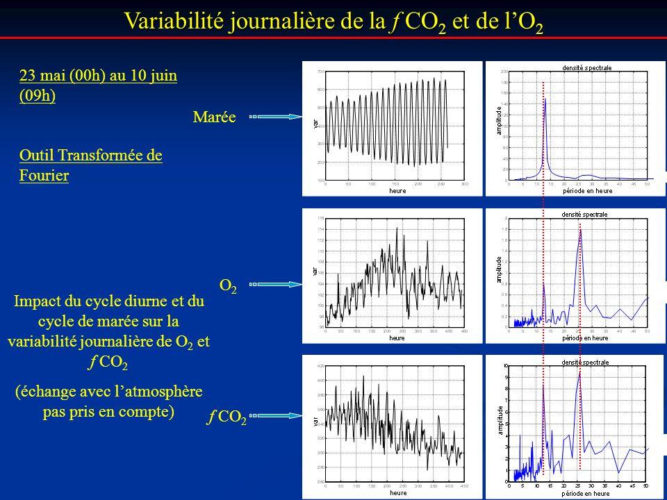 Variabilité journalière de la f CO2 et de l'O2