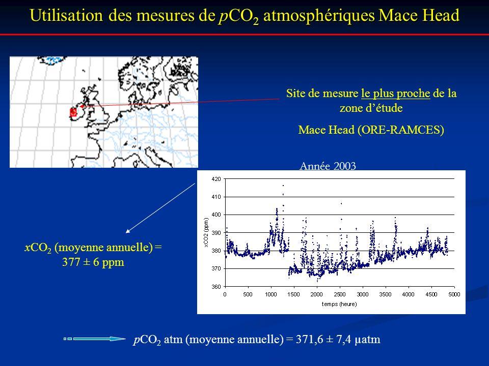 Utilisation des mesures de pCO2 atmosphériques Mace Head