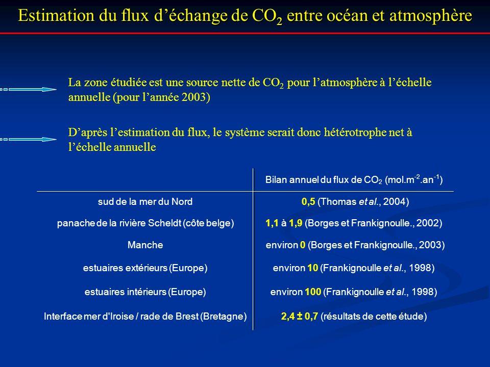 Estimation du flux d'échange de CO2 entre océan et atmosphère