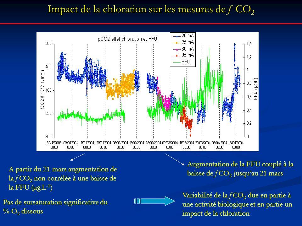 Impact de la chloration sur les mesures de f CO2