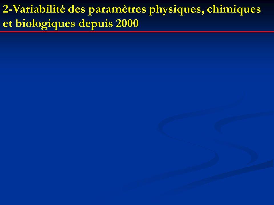 2-Variabilité des paramètres physiques, chimiques