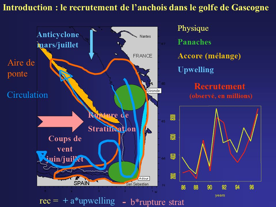 Introduction : le recrutement de l'anchois dans le golfe de Gascogne