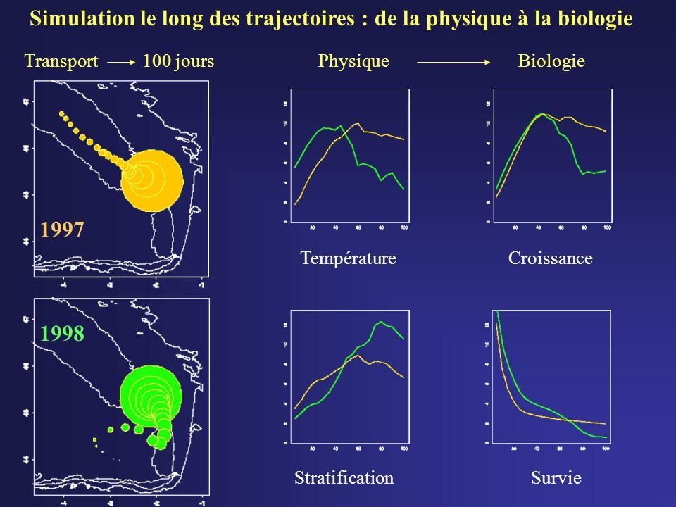 Simulation le long des trajectoires : de la physique à la biologie