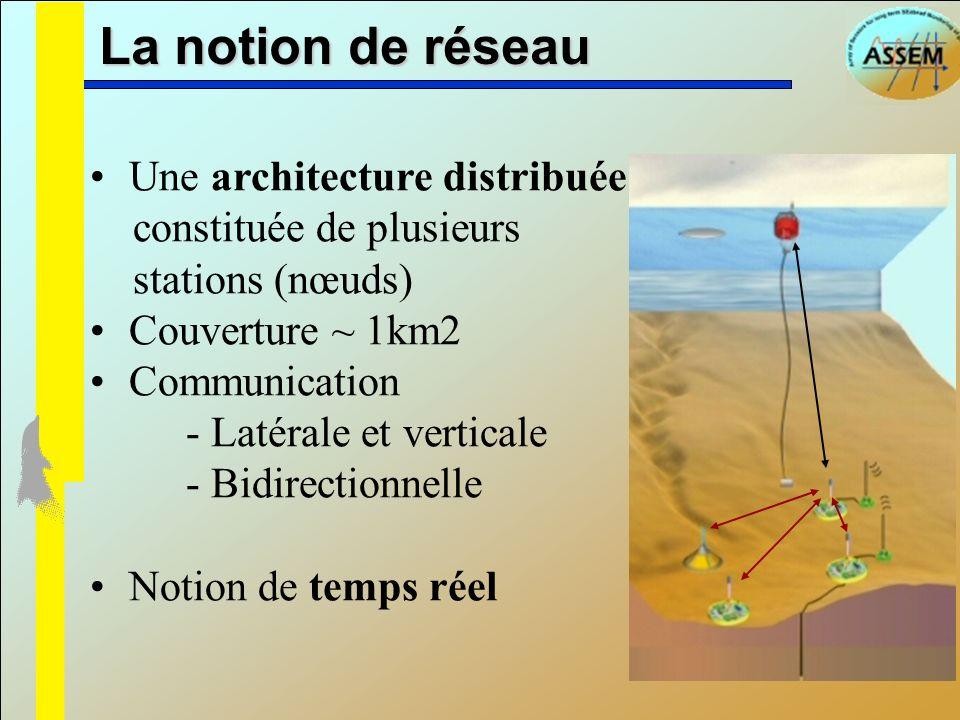 La notion de réseau Une architecture distribuée constituée de plusieurs stations (nœuds) Couverture ~ 1km2.