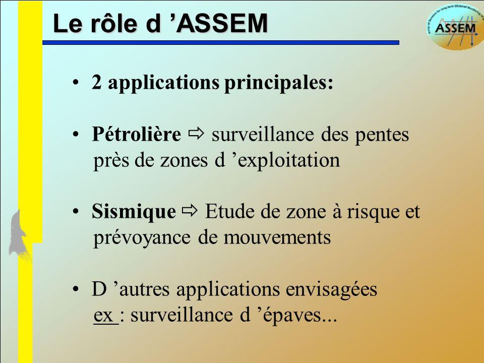 Le rôle d 'ASSEM 2 applications principales: