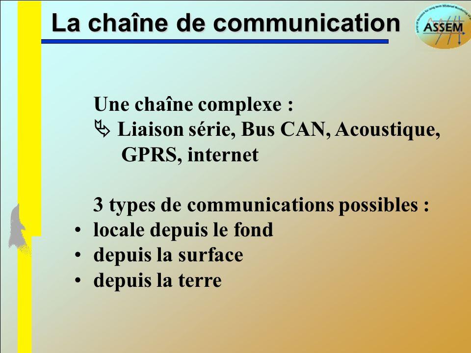 La chaîne de communication