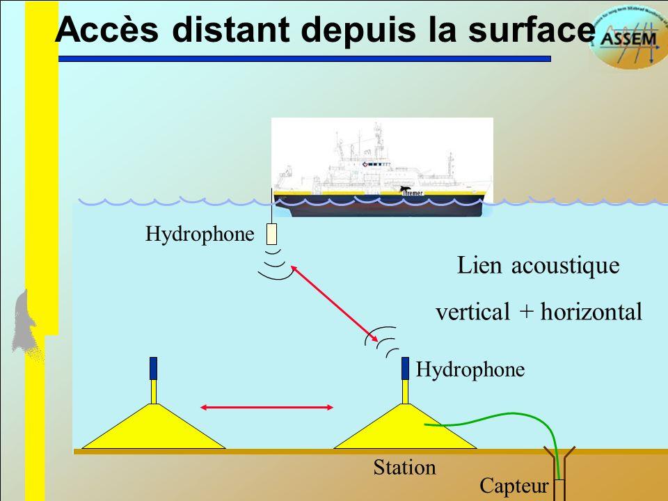 Accès distant depuis la surface