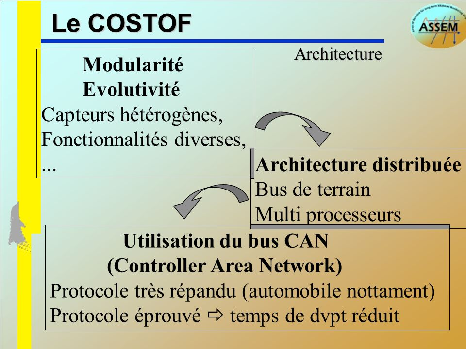 Le COSTOF Modularité Evolutivité