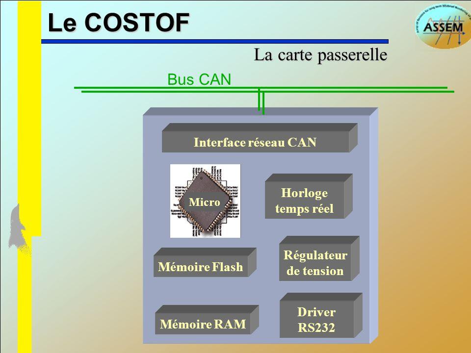 Le COSTOF La carte passerelle Bus CAN Interface réseau CAN