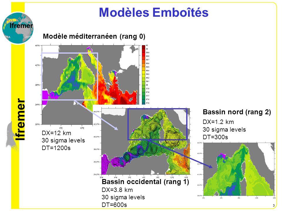 Modèles Emboîtés Modèle méditerranéen (rang 0) Bassin nord (rang 2)