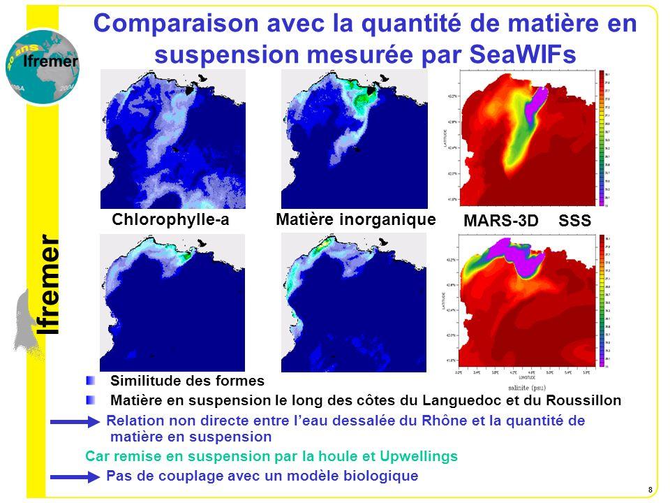 Comparaison avec la quantité de matière en suspension mesurée par SeaWIFs