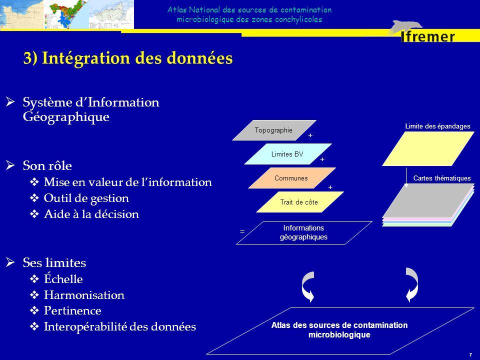 3) Intégration des données