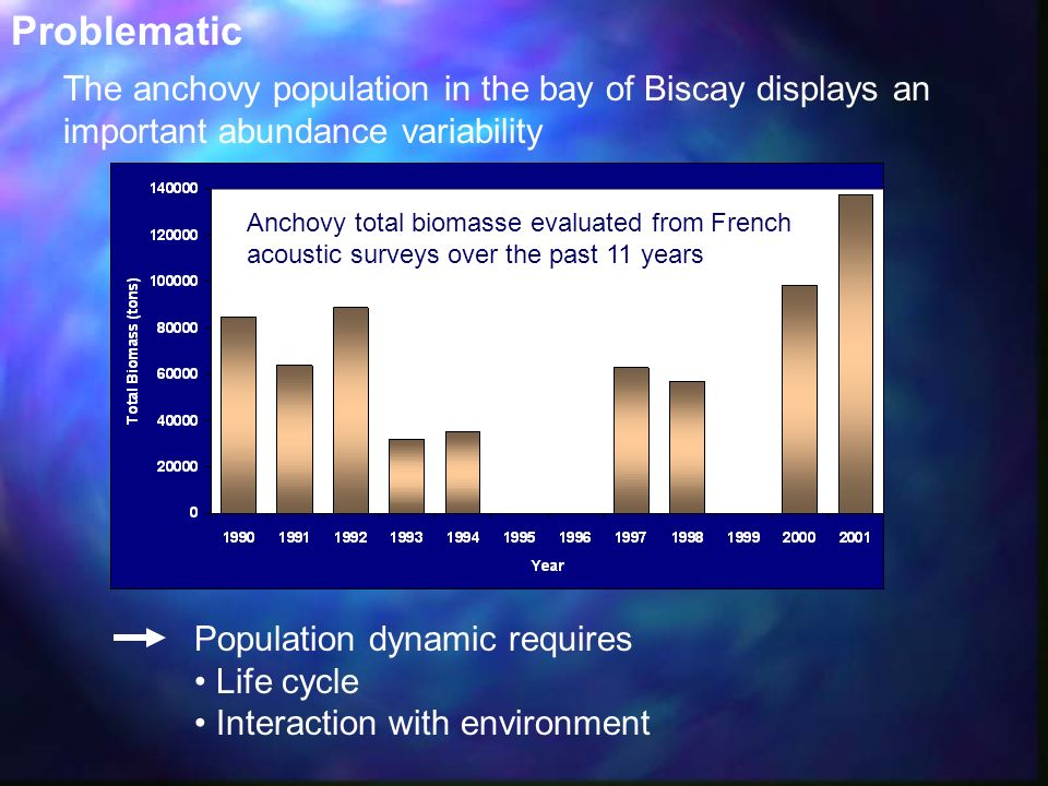 Problematic The anchovy population in the bay of Biscay displays an important abundance variability.