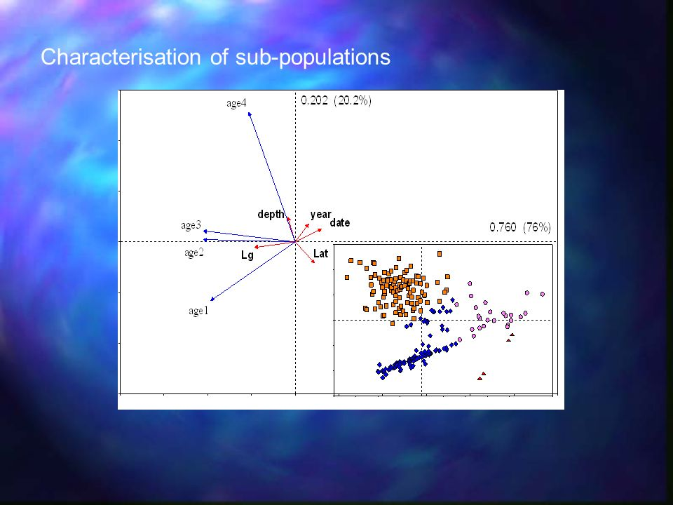 Characterisation of sub-populations
