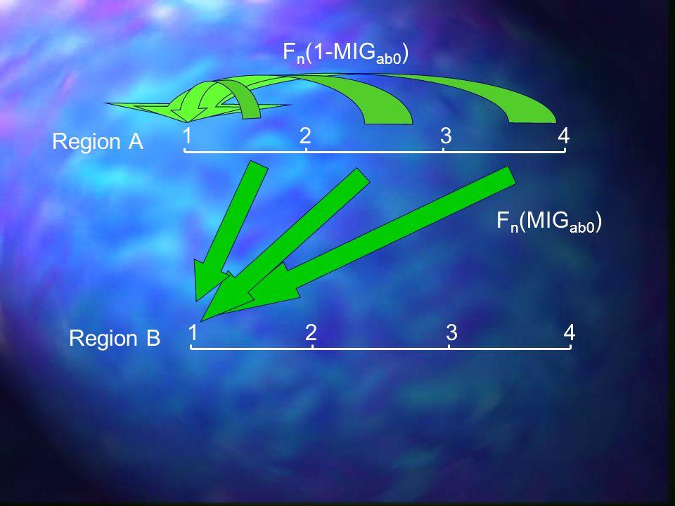 Fn(1-MIGab0) 1 2 3 4 Region A Fn(MIGab0) 1 2 3 4 Region B
