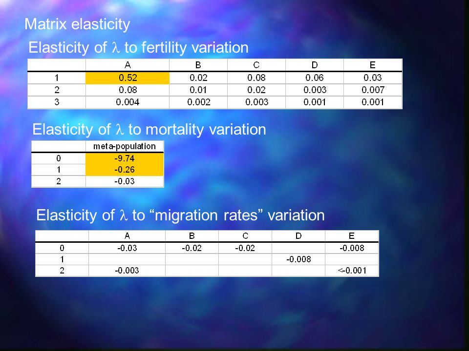 Matrix elasticity Elasticity of  to fertility variation.