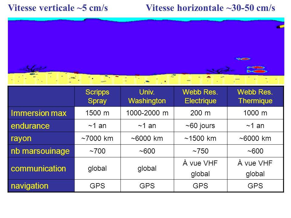 Vitesse verticale ~5 cm/s Vitesse horizontale ~30-50 cm/s