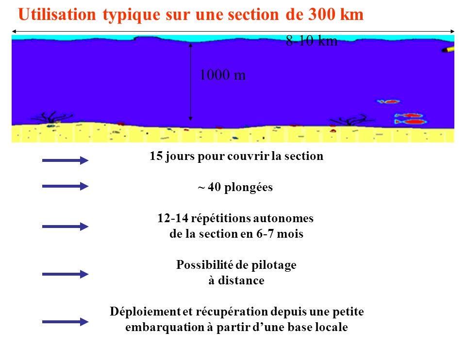 Utilisation typique sur une section de 300 km