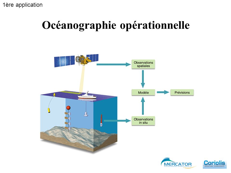 Océanographie opérationnelle