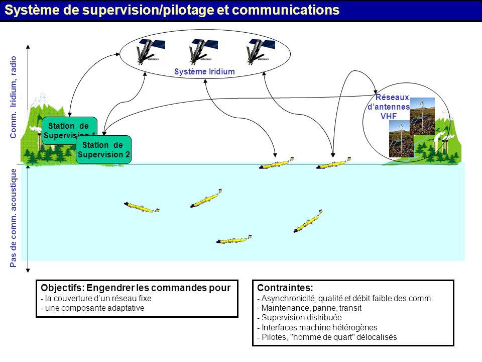 Système de supervision/pilotage et communications