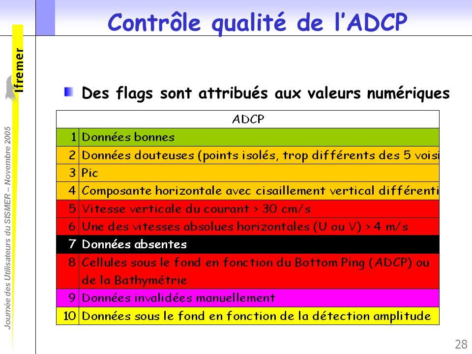 Contrôle qualité de l'ADCP