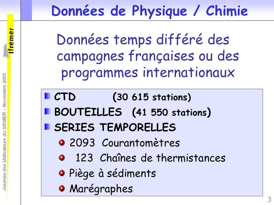 Données de Physique / Chimie