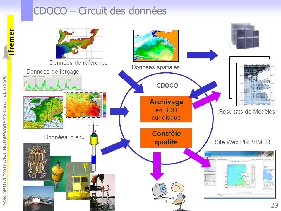 CDOCO – Circuit des données
