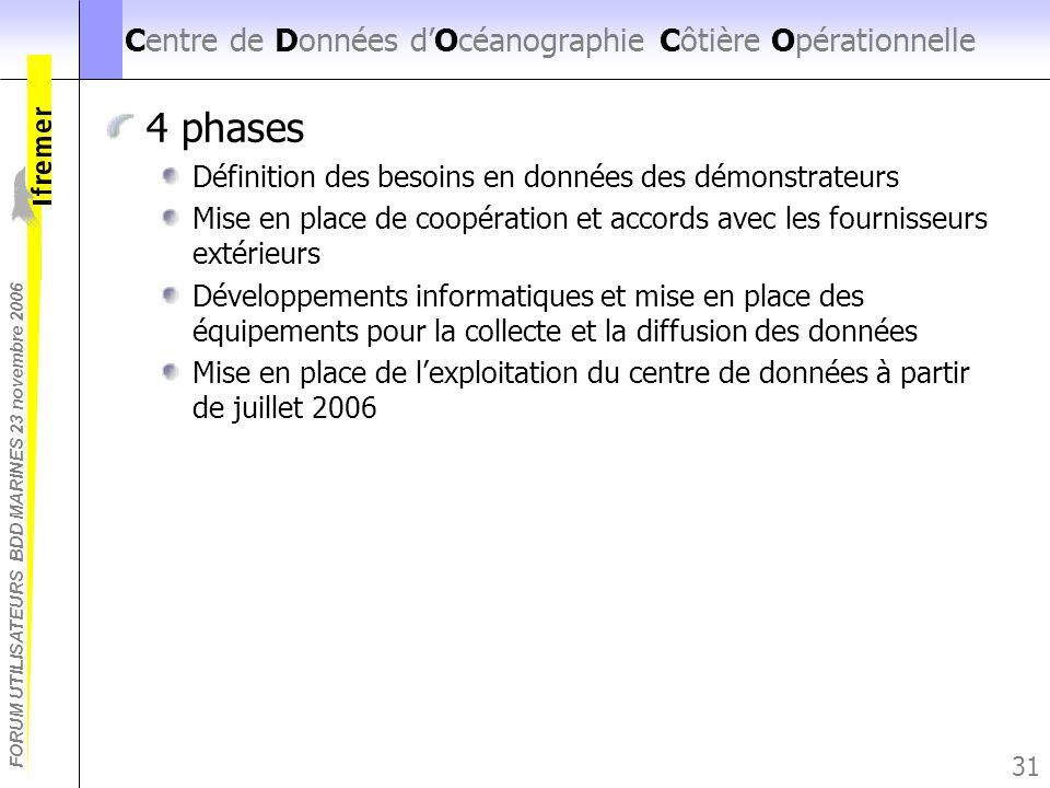 Centre de Données d'Océanographie Côtière Opérationnelle