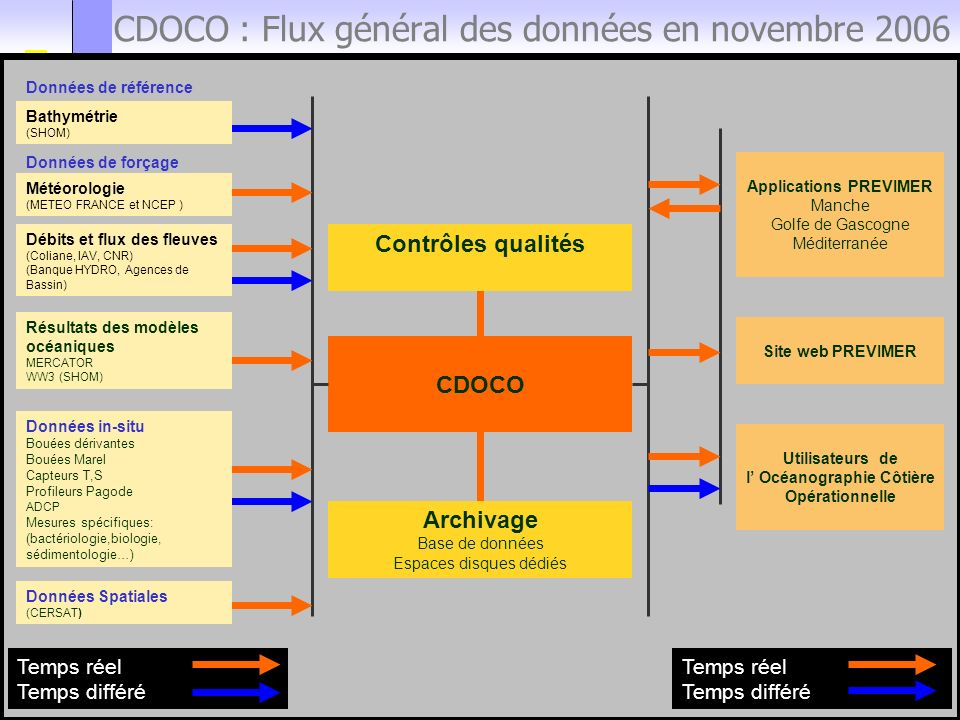 CDOCO : Flux général des données en novembre 2006