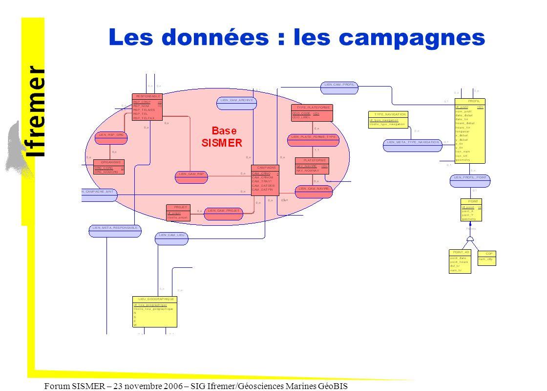 Les données : les campagnes