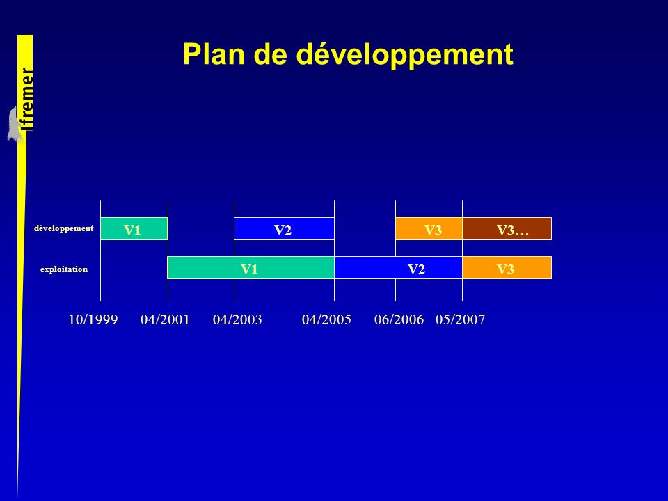 Plan de développement V1 V2 V3 V3… V1 V2 V3 10/1999 04/2001 04/2003