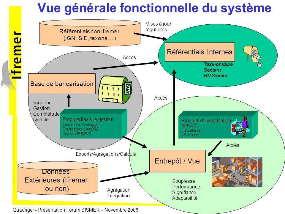 Vue générale fonctionnelle du système