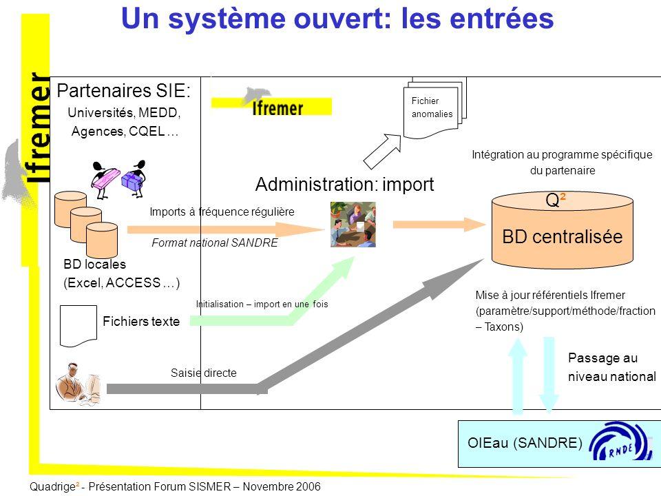 Un système ouvert: les entrées