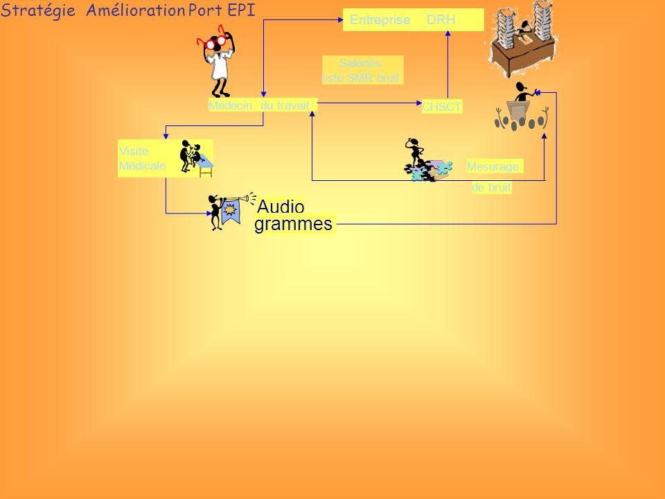 Audio grammes Stratégie Amélioration Port EPI Entreprise DRH Salariés