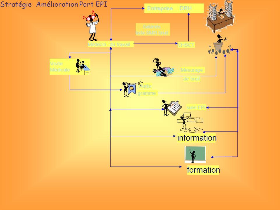 information formation Stratégie Amélioration Port EPI Entreprise DRH