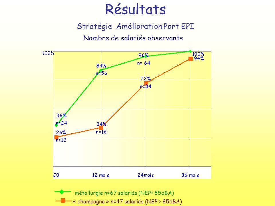 Résultats Stratégie Amélioration Port EPI