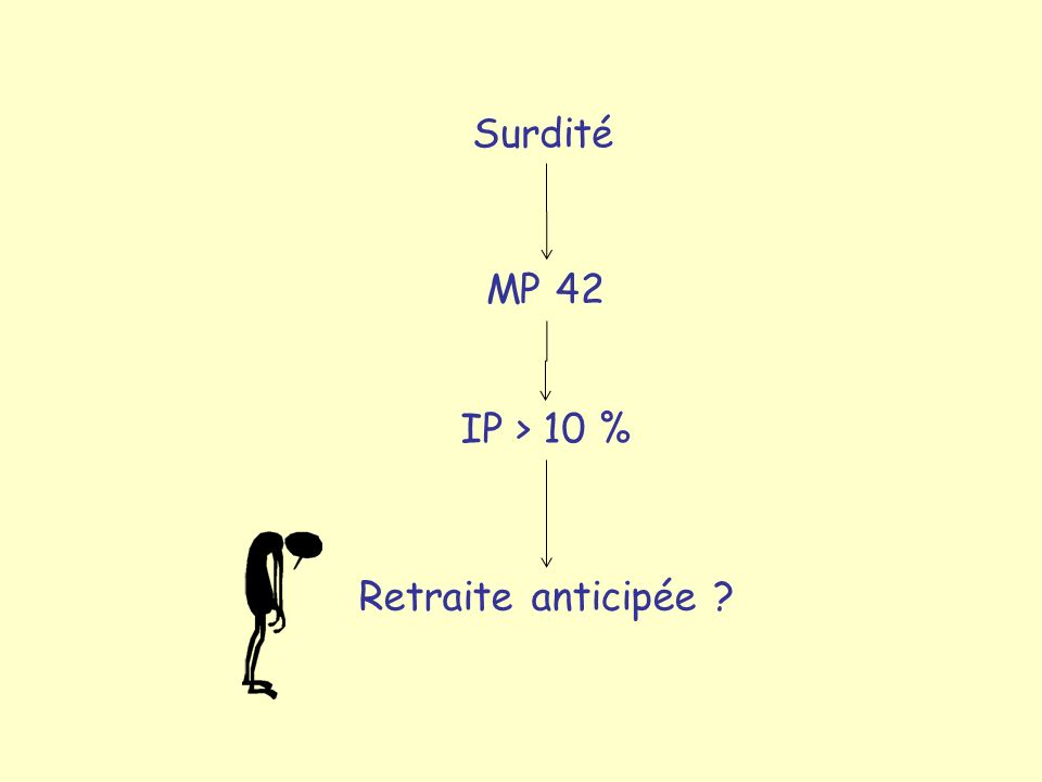 Surdité MP 42 IP > 10 % Retraite anticipée