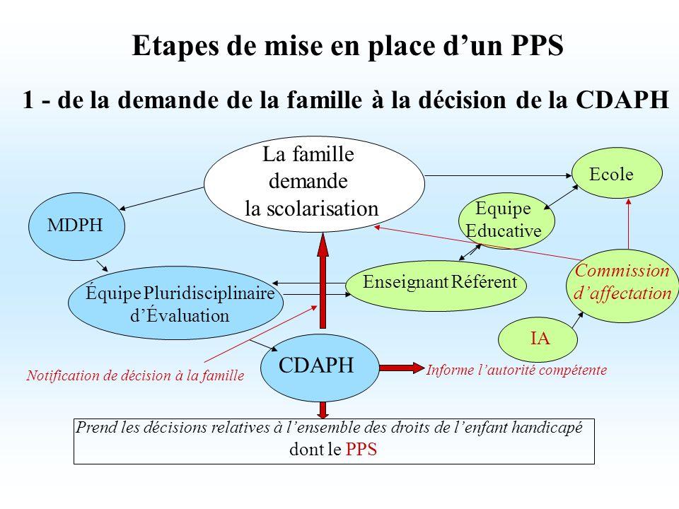 Etapes de mise en place d'un PPS